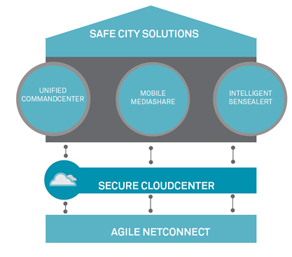 modules_safecities